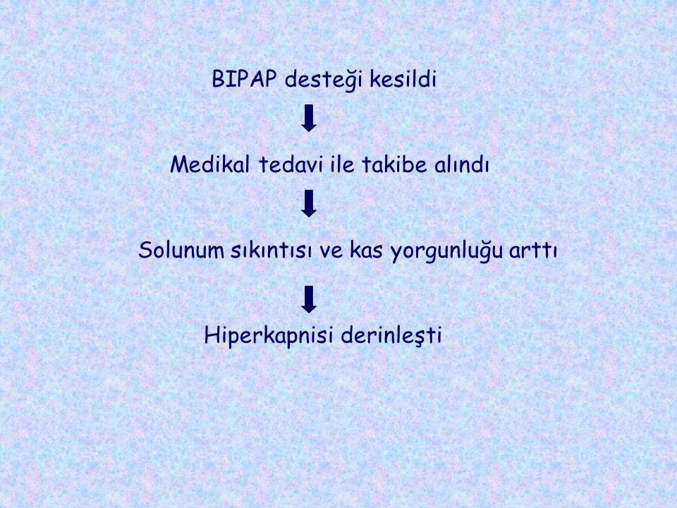 BIPAP desteği kesildi Medikal tedavi ile takibe alındı Solunum sıkıntısı ve kas yorgunluğu arttı Hiperkapnisi derinleşti