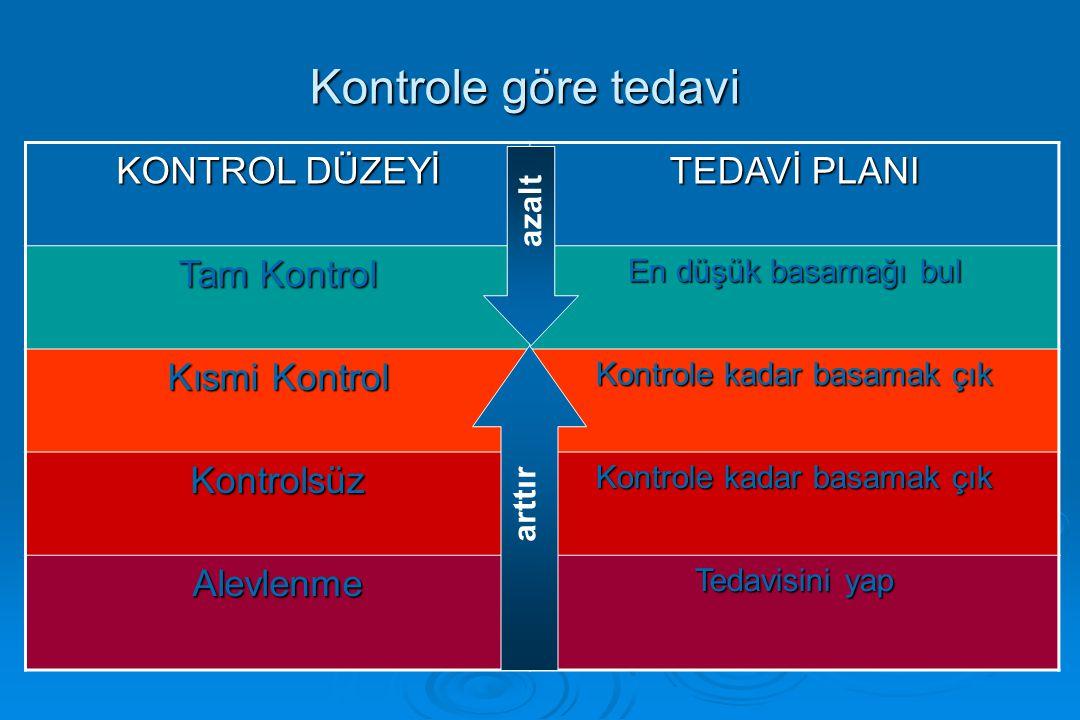 Kontrole göre tedavi KONTROL DÜZEYİ TEDAVİ PLANI Tam Kontrol En düşük basamağı bul Kısmi Kontrol Kontrole kadar basamak çık Kontrolsüz Alevlenme Tedav