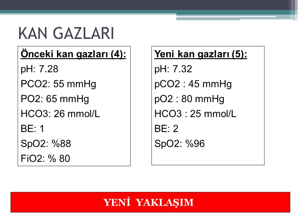 KAN GAZI DEĞİŞİMİNİ İZLEYELİM… YENİ YAKLAŞIM Önceki ventilatör ayarları (2) Mod: SIMV PIP: 24cm H2O PEEP: 6 cm H2O IT: 0.4 sn Hız: 60/dk FiO2: %40 Yeni ventilatör ayarları (3) Mod: SIMV PIP: 24cm H2O PEEP: 6 cm H2O IT: 0.4 sn Hız: 50/dk FiO2: %30