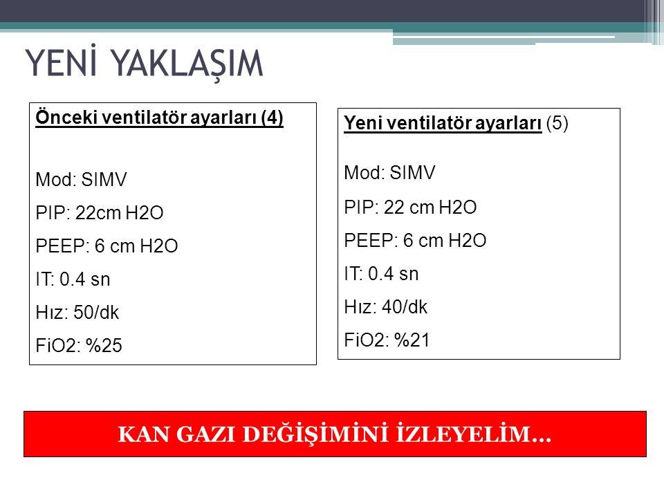 KAN GAZLARI Önceki kan gazları (7): pH: 7.32 PCO2: 40 mmHg PO2: 80 mmHg HCO3: 23 mmol/L BE: 0 SpO2: %96 Yeni kan gazları (8): pH: 7.29 pCO2 : 43 mmHg pO2 : 82 mmHg HCO3 : 25 mmol/L BE: 1 SpO2: %96 YENİ YAKLAŞIM