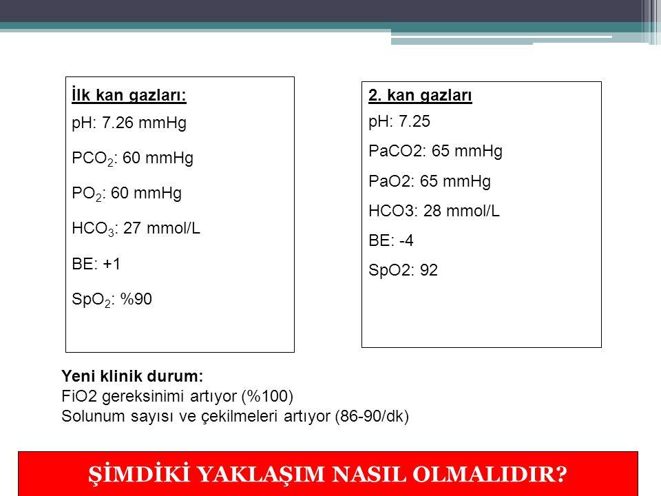 YENİ YAKLAŞIM Endotrakeal entübasyon uygulandı SIMV modunda solutulmaya başlandı PEEP: 6 cmH2O, PIP: 24 cmH2O, IT: 0.4 sn, hız: 40/dk, FiO2: %60 (nabız oksimetre izlemine göre) Akciğer grafisi tekrar edildi KAN GAZI DEĞİŞİMİNİ İZLEYELİM…