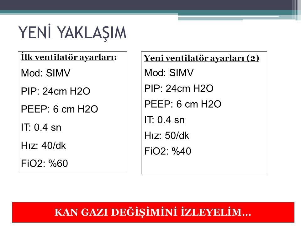 KAN GAZLARI Önceki kan gazları (3): pH: 7.28 mmHg PCO2: 60 mmHg PO2: 70 mmHg HCO3: 25 mmol/L BE: 1 SpO2: %94 Yeni kan gazları (4): pH: 7.28 mmHg PCO2: 55 mmHg PO2: 65 mmHg HCO3: 26 mmol/L BE: 1 SpO2: %88 FiO2: % 80 HASTADA NELER DÜŞÜNÜLMELİ?