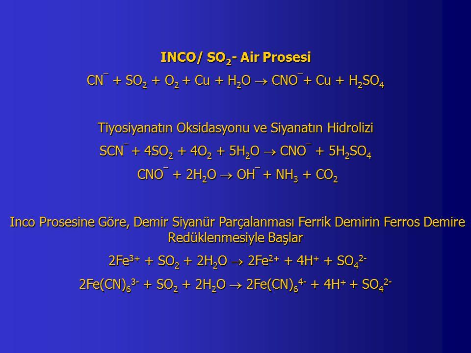INCO/ SO 2 - Air Prosesi CN ¯ + SO 2 + O 2 + Cu + H 2 O  CNO ¯ + Cu + H 2 SO 4 Tiyosiyanatın Oksidasyonu ve Siyanatın Hidrolizi SCN ¯ + 4SO 2 + 4O 2 + 5H 2 O  CNO ¯ + 5H 2 SO 4 CNO ¯ + 2H 2 O  OH ¯ + NH 3 + CO 2 CNO ¯ + 2H 2 O  OH ¯ + NH 3 + CO 2 Inco Prosesine Göre, Demir Siyanür Parçalanması Ferrik Demirin Ferros Demire Redüklenmesiyle Başlar Inco Prosesine Göre, Demir Siyanür Parçalanması Ferrik Demirin Ferros Demire Redüklenmesiyle Başlar 2Fe 3+ + SO 2 + 2H 2 O  2Fe 2+ + 4H + + SO 4 2- 2Fe 3+ + SO 2 + 2H 2 O  2Fe 2+ + 4H + + SO 4 2- 2Fe(CN) 6 3- + SO 2 + 2H 2 O  2Fe(CN) 6 4- + 4H + + SO 4 2-