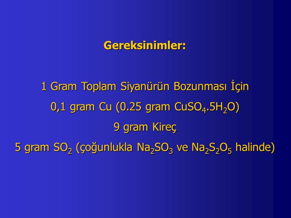 Gereksinimler: 1 Gram Toplam Siyanürün Bozunması İçin 0,1 gram Cu (0.25 gram CuSO 4.5H 2 O) 9 gram Kireç 5 gram SO 2 (çoğunlukla Na 2 SO 3 ve Na 2 S 2 O 5 halinde)