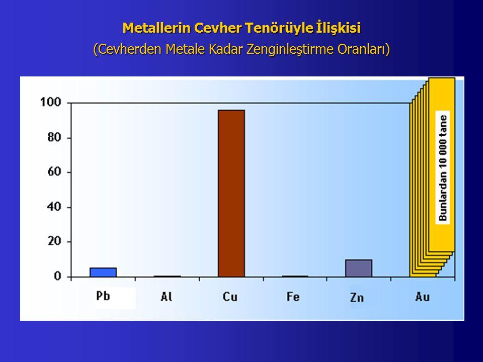 Metallerin Cevher Tenörüyle İlişkisi (Cevherden Metale Kadar Zenginleştirme Oranları)
