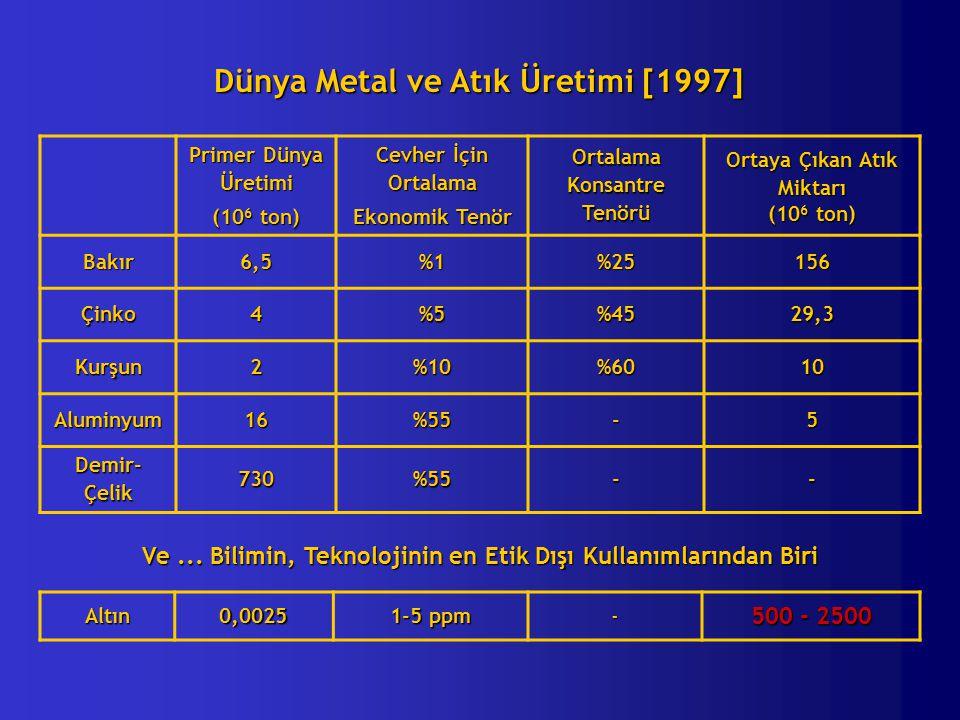 Dünya Metal ve Atık Üretimi [1997] Primer Dünya Üretimi (10 6 ton) Cevher İçin Ortalama Ekonomik Tenör Ortalama Konsantre Tenörü Ortaya Çıkan Atık Miktarı (10 6 ton) Bakır6,5%1%25156 Çinko4%5%4529,3 Kurşun2%10%6010 Aluminyum16%55-5 Demir- Çelik 730%55-- Altın0,0025 1-5 ppm - 500 - 2500 Ve...