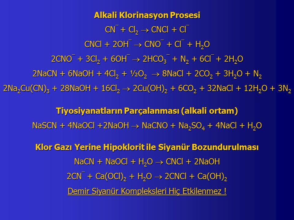 Alkali Klorinasyon Prosesi CN ¯ + Cl 2  CNCl + Cl ¯ CNCl + 2OH ¯  CNO ¯ + Cl ¯ + H 2 O 2CNO ¯ + 3Cl 2 + 6OH ¯  2HCO 3 ¯ + N 2 + 6Cl ¯ + 2H 2 O 2NaCN + 6NaOH + 4Cl 2 + ½O 2  8NaCl + 2CO 2 + 3H 2 O + N 2 2Na 2 Cu(CN) 3 + 28NaOH + 16Cl 2  2Cu(OH) 2 + 6CO 2 + 32NaCl + 12H 2 O + 3N 2 Tiyosiyanatların Parçalanması (alkali ortam) NaSCN + 4NaOCl +2NaOH  NaCNO + Na 2 SO 4 + 4NaCl + H 2 O Klor Gazı Yerine Hipoklorit ile Siyanür Bozundurulması NaCN + NaOCl + H 2 O  CNCl + 2NaOH 2CN ¯ + Ca(OCl) 2 + H 2 O  2CNCl + Ca(OH) 2 Demir Siyanür Kompleksleri Hiç Etkilenmez !