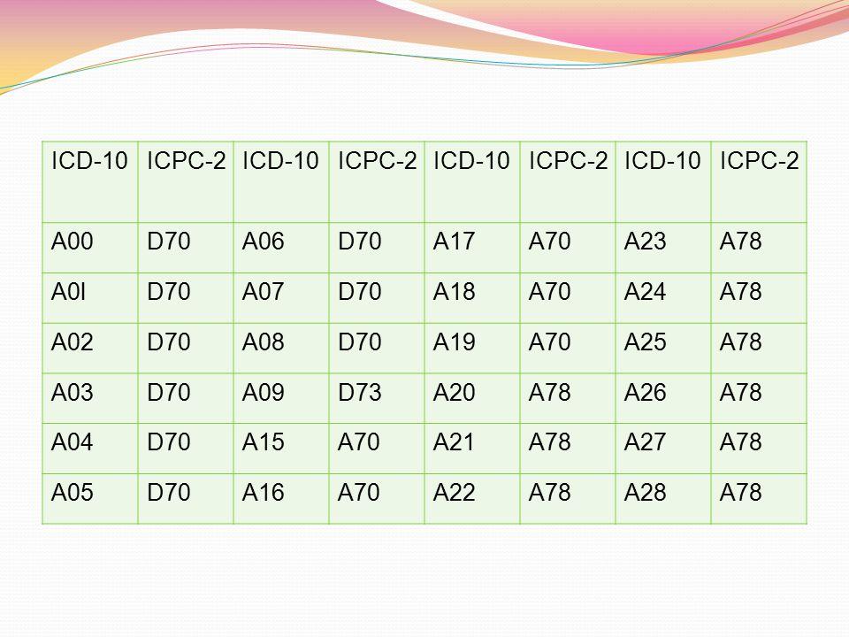 ICD-10ICPC-2ICD-10ICPC-2ICD-10ICPC-2ICD-10ICPC-2 A00D70A06D70A17A70A23A78 A0lD70A07D70A18A70A24A78 A02D70A08D70A19A70A25A78 A03D70A09D73A20A78A26A78 A