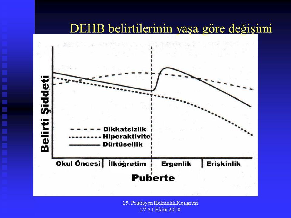 15. Pratisyen Hekimlik Kongresi 27-31 Ekim 2010 DEHB belirtilerinin yaşa göre değişimi