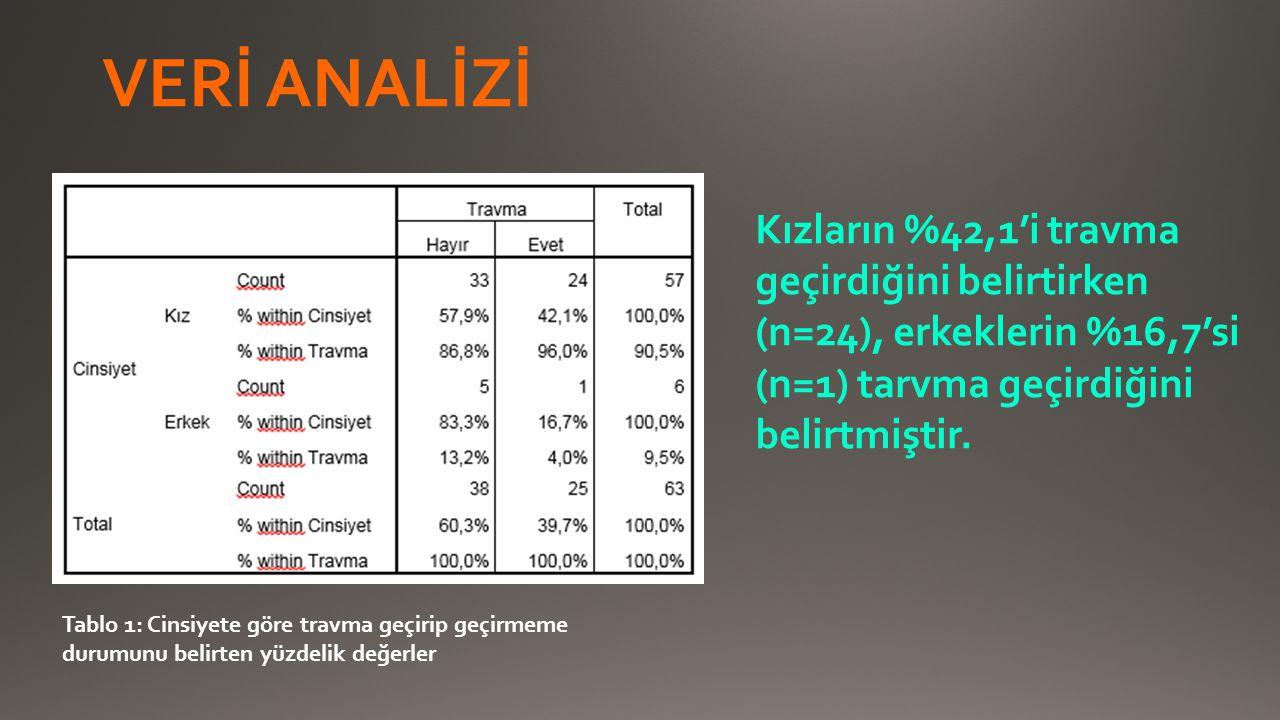 VERİ ANALİZİ Kızların %42,1'i travma geçirdiğini belirtirken (n=24), erkeklerin %16,7'si (n=1) tarvma geçirdiğini belirtmiştir. Tablo 1: Cinsiyete gör