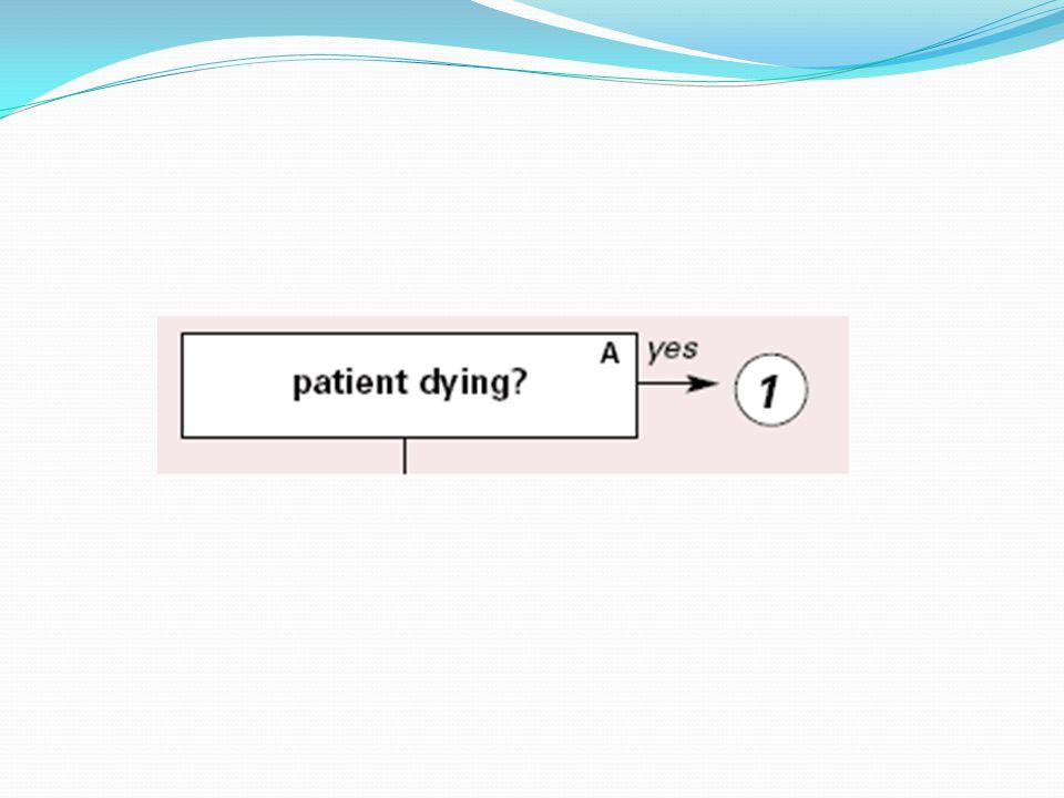 Karar noktası A; Hasta acil olarak hayat kurtarıcı girişimlere gerek duyuyor mu.