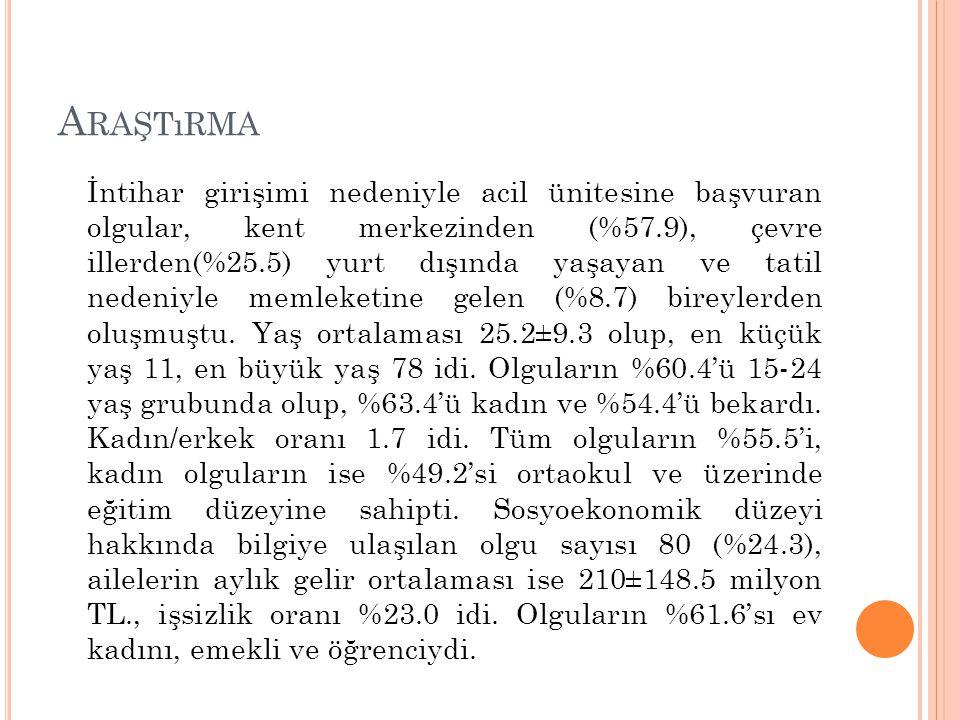A RAŞTıRMA 01 Ekim 2001-30 Eylül 2002 tarihleri arasında Erciyes Üniversitesi Tıp Fakültesi Acil Tıp Anabilim Dalı'na intihar girişimi nedeniyle getir