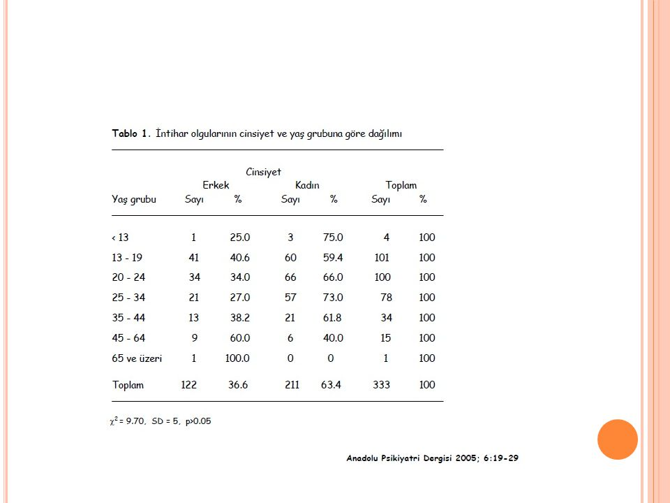 A RAŞTıRMA Çekirdek aile yapısına sahip olanların oranı %82.0 idi. İntihar girişimleri en çok Temmuz (%25.8) ayında, günün 1700-2400 saatleri (%30.0)