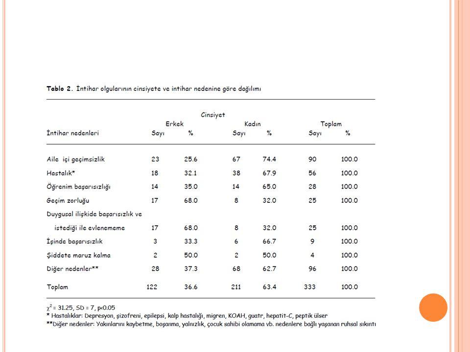 A RAŞTıRMA İntihar girişimlerinin cinsiyete ve intihar nedenlerine göre dağılımı incelendiğinde, çalışmamızda genel olarak aile içi geçimsizlik (%27.0