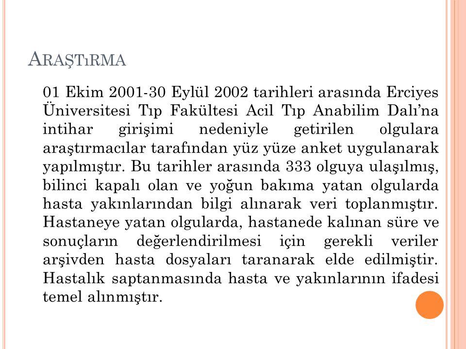A RAŞTıRMA 01 Ekim 2001-30 Eylül 2002 tarihleri arasında Erciyes Üniversitesi Tıp Fakültesi Acil Tıp Anabilim Dalı'na intihar girişimi nedeniyle getirilen olgulara araştırmacılar tarafından yüz yüze anket uygulanarak yapılmıştır.