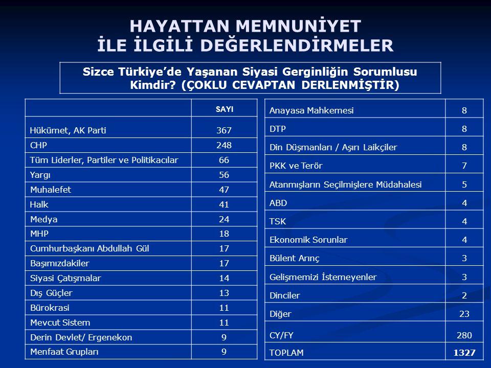 SAYI Hükümet, AK Parti367 CHP248 Tüm Liderler, Partiler ve Politikacılar66 Yargı56 Muhalefet47 Halk41 Medya24 MHP18 Cumhurbaşkanı Abdullah Gül17 Başımızdakiler17 Siyasi Çatışmalar14 Dış Güçler13 Bürokrasi11 Mevcut Sistem11 Derin Devlet/ Ergenekon9 Menfaat Grupları9 Anayasa Mahkemesi8 DTP8 Din Düşmanları / Aşırı Laikçiler8 PKK ve Terör7 Atanmışların Seçilmişlere Müdahalesi5 ABD4 TSK4 Ekonomik Sorunlar4 Bülent Arınç3 Gelişmemizi İstemeyenler3 Dinciler2 Diğer23 CY/FY280 TOPLAM1327 Sizce Türkiye'de Yaşanan Siyasi Gerginliğin Sorumlusu Kimdir.