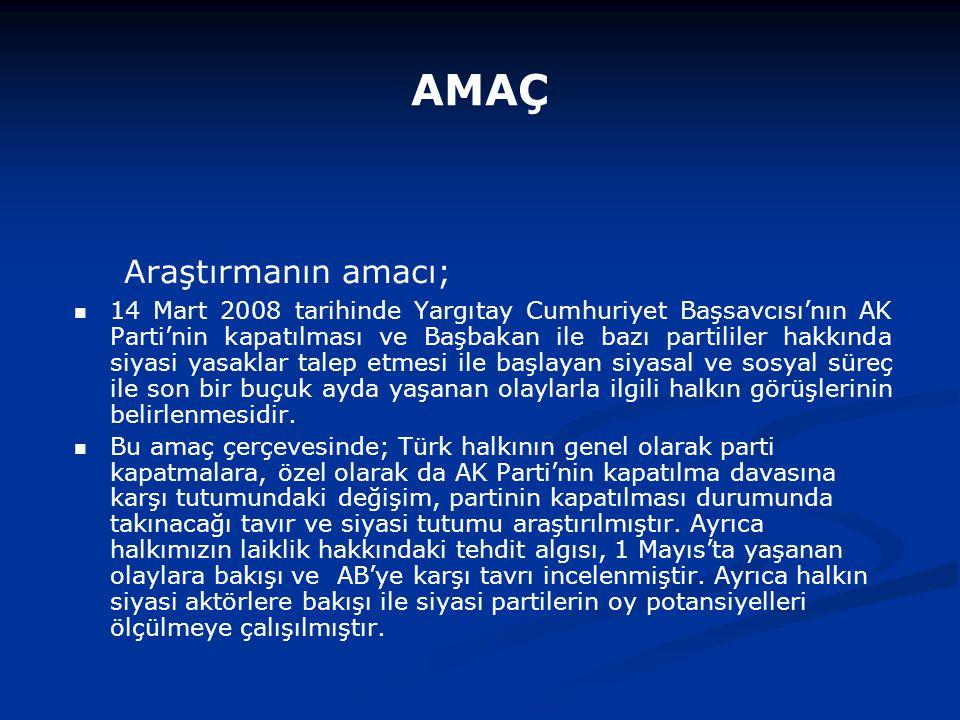 Nisan 2008 Mayıs 2008 Dava Sonucunda Anayasa Mahkemesi Nasıl Bir Karar Verir?% AK Parti'nin kapatılmasına karar verir40,438,9 AK Parti'nin kapatılmamasına karar verir40,341,0 Fikrim Yok19,320,1 Sizin Tahmininize Göre Bu Dava Sonucunda Anayasa Mahkemesi Nasıl Bir Karar Verir.
