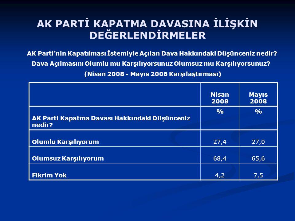AK Parti'nin Kapatılması İstemiyle Açılan Dava Hakkındaki Düşünceniz nedir.