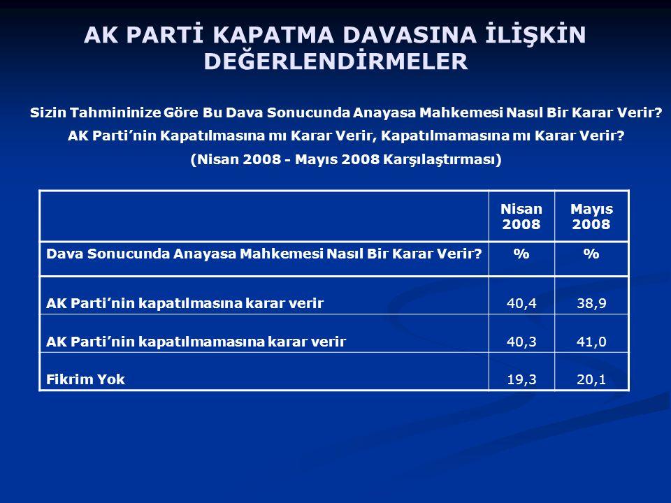 Nisan 2008 Mayıs 2008 Dava Sonucunda Anayasa Mahkemesi Nasıl Bir Karar Verir % AK Parti'nin kapatılmasına karar verir40,438,9 AK Parti'nin kapatılmamasına karar verir40,341,0 Fikrim Yok19,320,1 Sizin Tahmininize Göre Bu Dava Sonucunda Anayasa Mahkemesi Nasıl Bir Karar Verir.