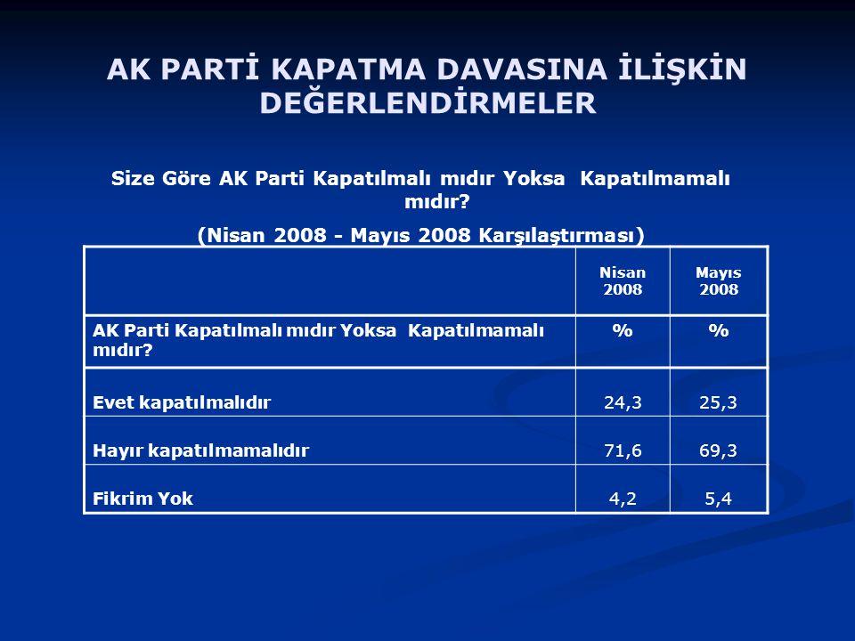 Nisan 2008 Mayıs 2008 AK Parti Kapatılmalı mıdır Yoksa Kapatılmamalı mıdır.
