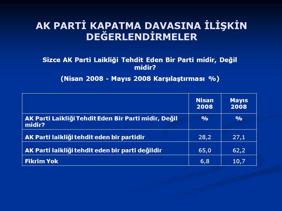 Nisan 2008 Mayıs 2008 AK Parti Laikliği Tehdit Eden Bir Parti midir, Değil midir.