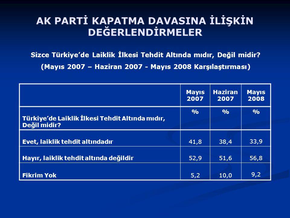 Mayıs 2007 Haziran 2007 Mayıs 2008 Türkiye'de Laiklik İlkesi Tehdit Altında mıdır, Değil midir.