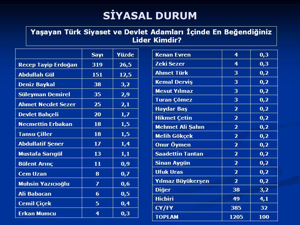 Yaşayan Türk Siyaset ve Devlet Adamları İçinde En Beğendiğiniz Lider Kimdir.