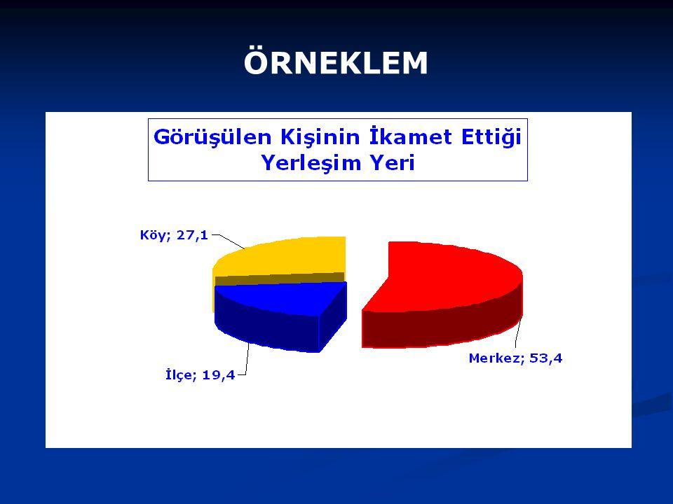 ÖRNEKLEMİN DEMOGRAFİK ÖZELLİKLERİ II Meslek İşçi19316,0 Memur705,8 Emekli1109,1 Ev hanımı39732,9 Serbest meslek (Av., muh.