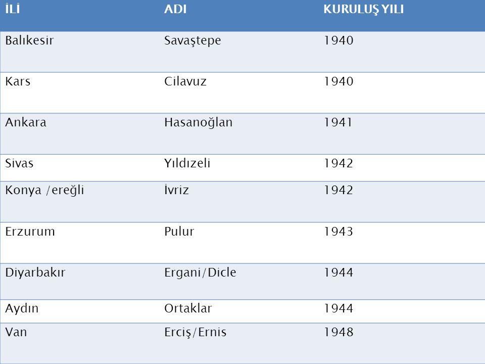 İLİADIKURULUŞ YILI BalıkesirSavaştepe1940 KarsCilavuz1940 AnkaraHasanoğlan1941 SivasYıldızeli1942 Konya /ereğliİvriz1942 ErzurumPulur1943 DiyarbakırEr
