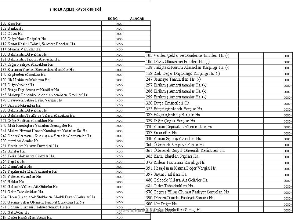 Dönem Başı İşlemleri 4 Nolu Kayıt Personel Avansları Hesabındaki Tutarların Bütçe Dışı Avans ve Krediler Hesabındaki Tutarların Bütçe Emanetleri Hesabındaki Tutarların Ocak ayında kapatılma kayıtlarının yapılması www.erkankaraarslan.org
