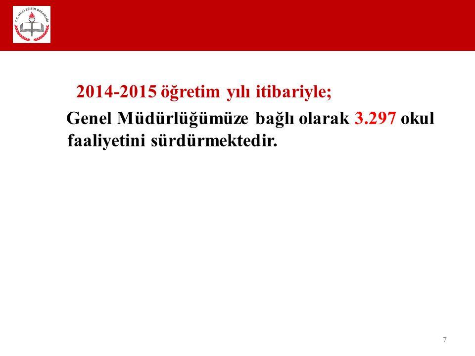 2014-2015 öğretim yılı itibariyle; Genel Müdürlüğümüze bağlı olarak 3.297 okul faaliyetini sürdürmektedir. 7