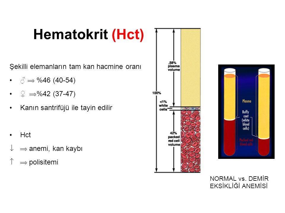 Şekilli elemanların tam kan hacmine oranı ♂  %46 (40-54) ♀  %42 (37-47) Kanın santrifüjü ile tayin edilir Hct  anemi, kan kaybı   polisitemi Hem