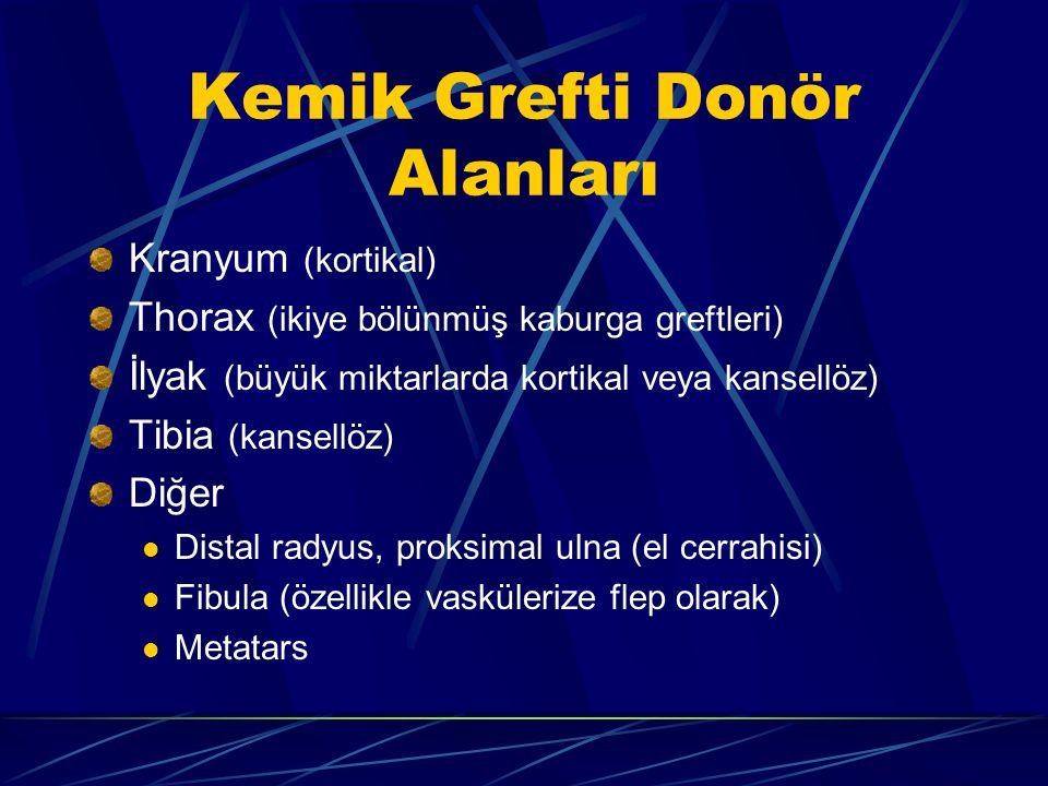 Kemik Grefti Donör Alanları Kranyum (kortikal) Thorax (ikiye bölünmüş kaburga greftleri) İlyak (büyük miktarlarda kortikal veya kansellöz) Tibia (kansellöz) Diğer Distal radyus, proksimal ulna (el cerrahisi) Fibula (özellikle vaskülerize flep olarak) Metatars