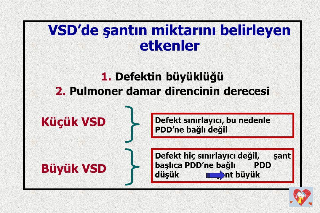 VSD'de şantın miktarını belirleyen etkenler 1.Defektin büyüklüğü 2.Pulmoner damar direncinin derecesi Küçük VSD Büyük VSD Defekt sınırlayıcı, bu neden