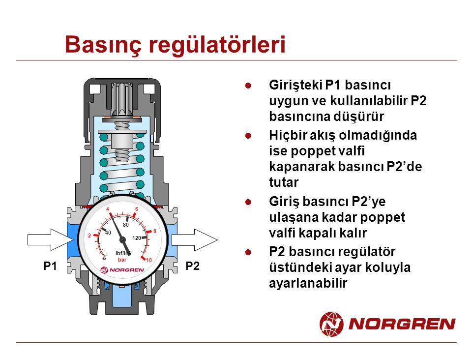 Basınç regülatörleri Girişteki P1 basıncı uygun ve kullanılabilir P2 basıncına düşürür Hiçbir akış olmadığında ise poppet valfi kapanarak basıncı P2'de tutar Giriş basıncı P2'ye ulaşana kadar poppet valfi kapalı kalır P2 basıncı regülatör üstündeki ayar koluyla ayarlanabilir