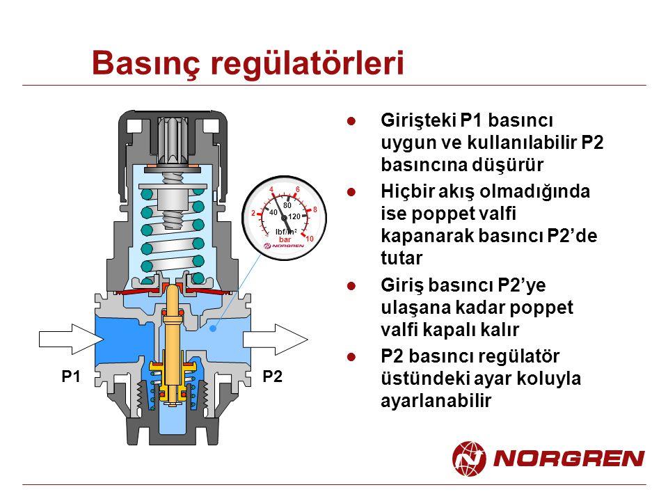 Basınç regülatörleri Girişteki P1 basıncı uygun ve kullanılabilir P2 basıncına düşürür Hiçbir akış olmadığında ise poppet valfi kapanarak basıncı P2'de tutar Giriş basıncı P2'ye ulaşana kadar poppet valfi kapalı kalır P2 basıncı regülatör üstündeki ayar koluyla ayarlanabilir 2 4 6 8 10 40 80 120 lbf/in 2 bar P1P2