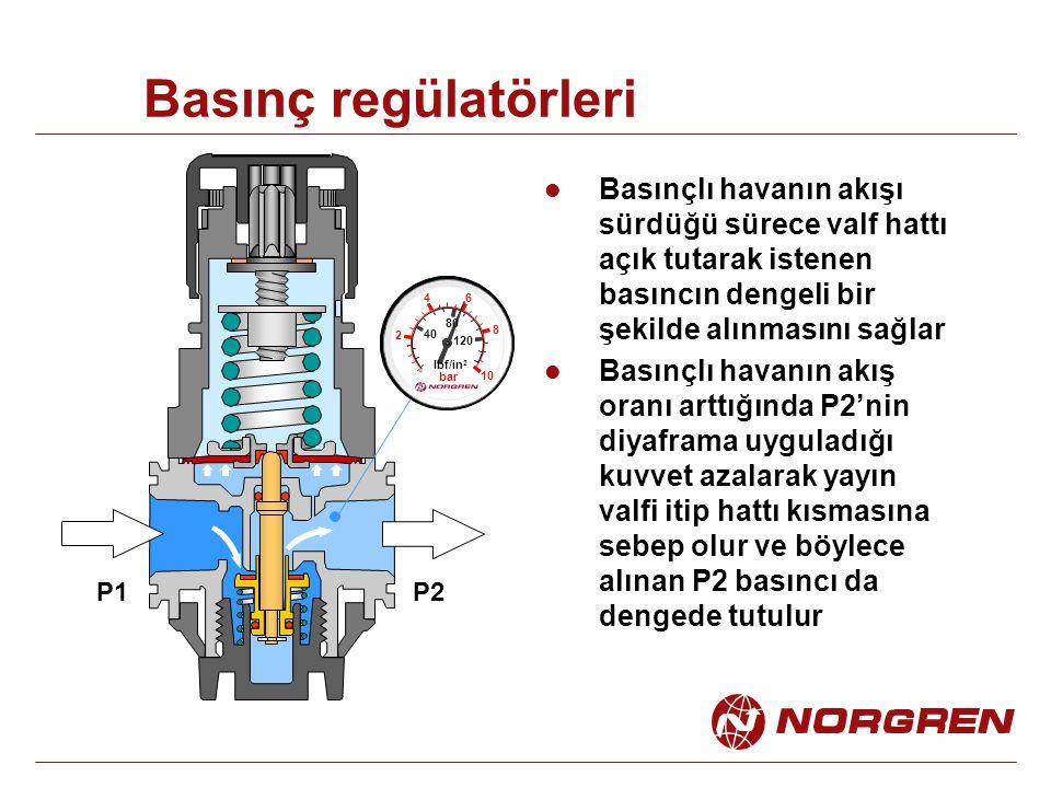 Basınç regülatörleri Basınçlı havanın akışı sürdüğü sürece valf hattı açık tutarak istenen basıncın dengeli bir şekilde alınmasını sağlar Basınçlı havanın akış oranı arttığında P2'nin diyaframa uyguladığı kuvvet azalarak yayın valfi itip hattı kısmasına sebep olur ve böylece alınan P2 basıncı da dengede tutulur 2 4 6 8 10 40 80 120 lbf/in 2 bar P1P2