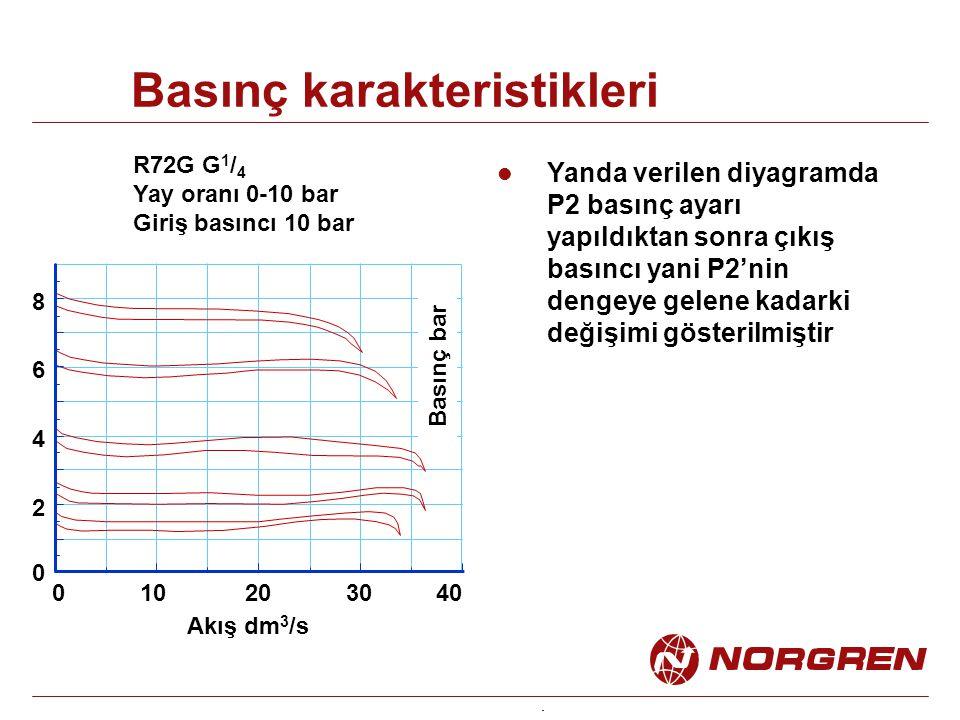 Basınç karakteristikleri Akış dm 3 /s Basınç bar R72G G 1 / 4 Yay oranı 0-10 bar Giriş basıncı 10 bar 10203040 2 4 6 8 Yanda verilen diyagramda P2 basınç ayarı yapıldıktan sonra çıkış basıncı yani P2'nin dengeye gelene kadarki değişimi gösterilmiştir 0 0