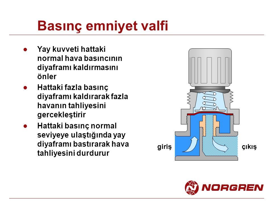 Basınç emniyet valfi Yay kuvveti hattaki normal hava basıncının diyaframı kaldırmasını önler Hattaki fazla basınç diyaframı kaldırarak fazla havanın t