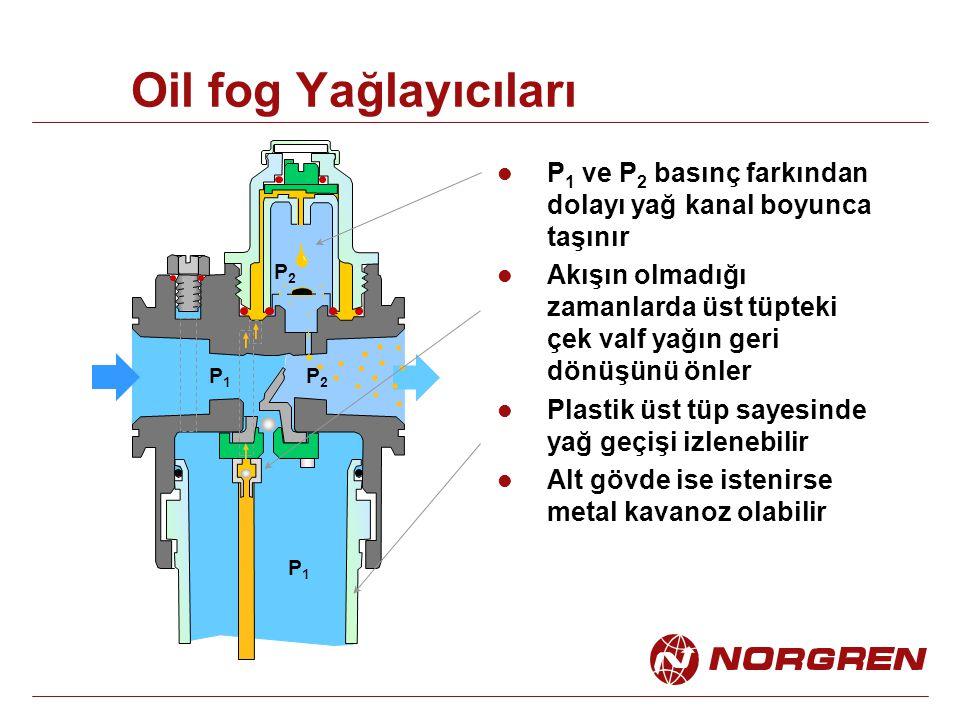 Oil fog Yağlayıcıları P 1 ve P 2 basınç farkından dolayı yağ kanal boyunca taşınır Akışın olmadığı zamanlarda üst tüpteki çek valf yağın geri dönüşünü önler Plastik üst tüp sayesinde yağ geçişi izlenebilir Alt gövde ise istenirse metal kavanoz olabilir P1P1 P2P2 P1P1 P2P2