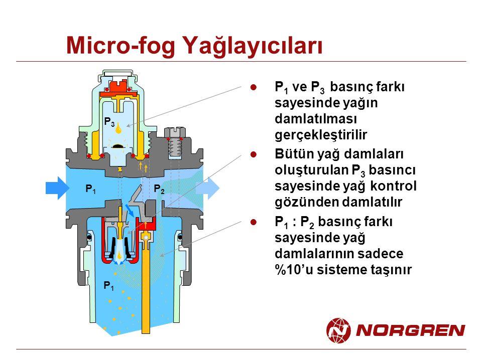 Micro-fog Yağlayıcıları P 1 ve P 3 basınç farkı sayesinde yağın damlatılması gerçekleştirilir Bütün yağ damlaları oluşturulan P 3 basıncı sayesinde yağ kontrol gözünden damlatılır P 1 : P 2 basınç farkı sayesinde yağ damlalarının sadece %10'u sisteme taşınır P1P1 P3P3 P1P1 P2P2