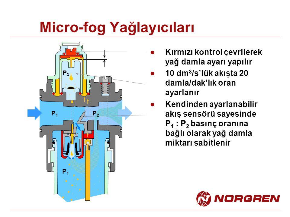 Micro-fog Yağlayıcıları P1P1 P3P3 P1P1 P2P2 Kırmızı kontrol çevrilerek yağ damla ayarı yapılır 10 dm 3 /s'lük akışta 20 damla/dak'lık oran ayarlanır Kendinden ayarlanabilir akış sensörü sayesinde P 1 : P 2 basınç oranına bağlı olarak yağ damla miktarı sabitlenir