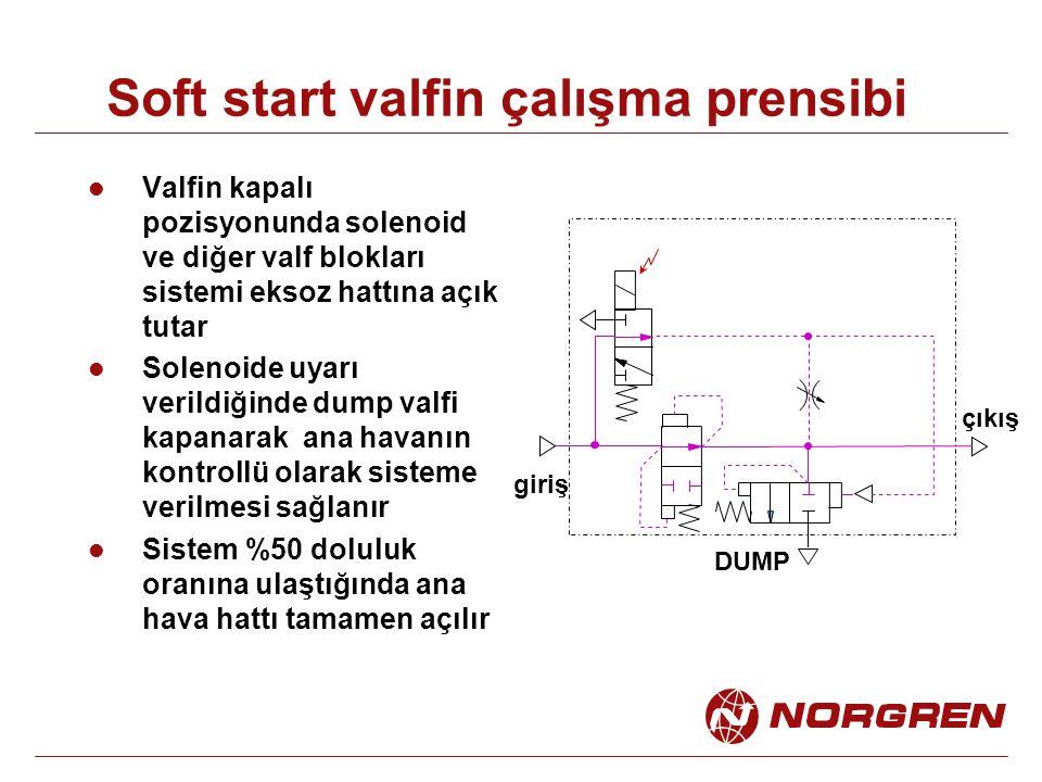 Soft start valfin çalışma prensibi Valfin kapalı pozisyonunda solenoid ve diğer valf blokları sistemi eksoz hattına açık tutar Solenoide uyarı verildiğinde dump valfi kapanarak ana havanın kontrollü olarak sisteme verilmesi sağlanır Sistem %50 doluluk oranına ulaştığında ana hava hattı tamamen açılır DUMP giriş çıkış