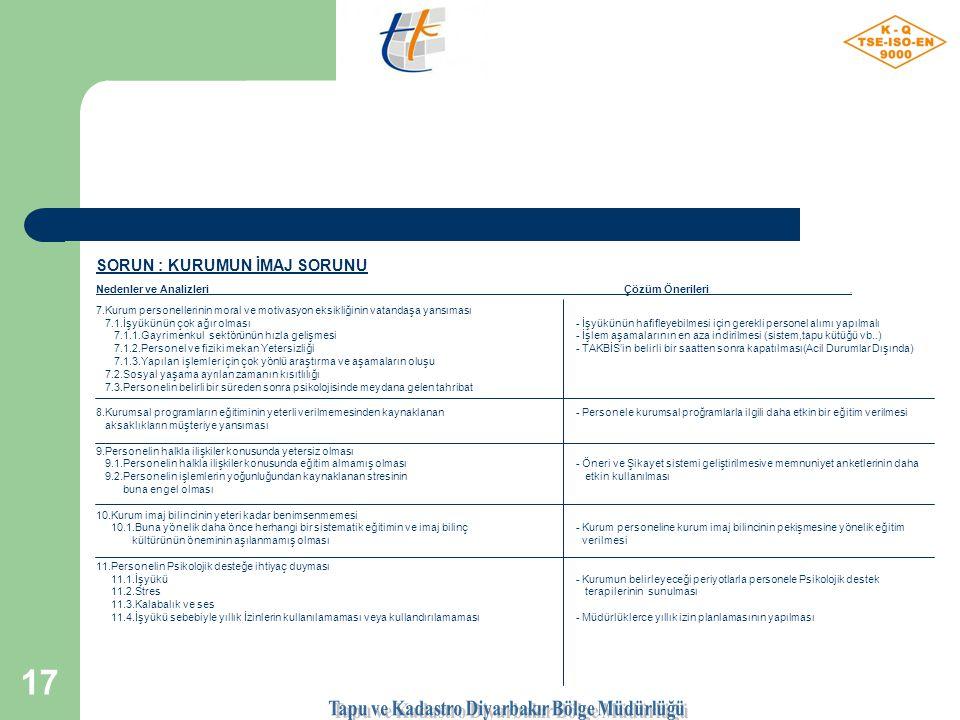 16 Sorunlar, Nedenler ve Çözüm Analizleri; SORUN : KURUMUN İMAJ SORUNU Nedenler ve Analizleri Çözüm Önerileri.