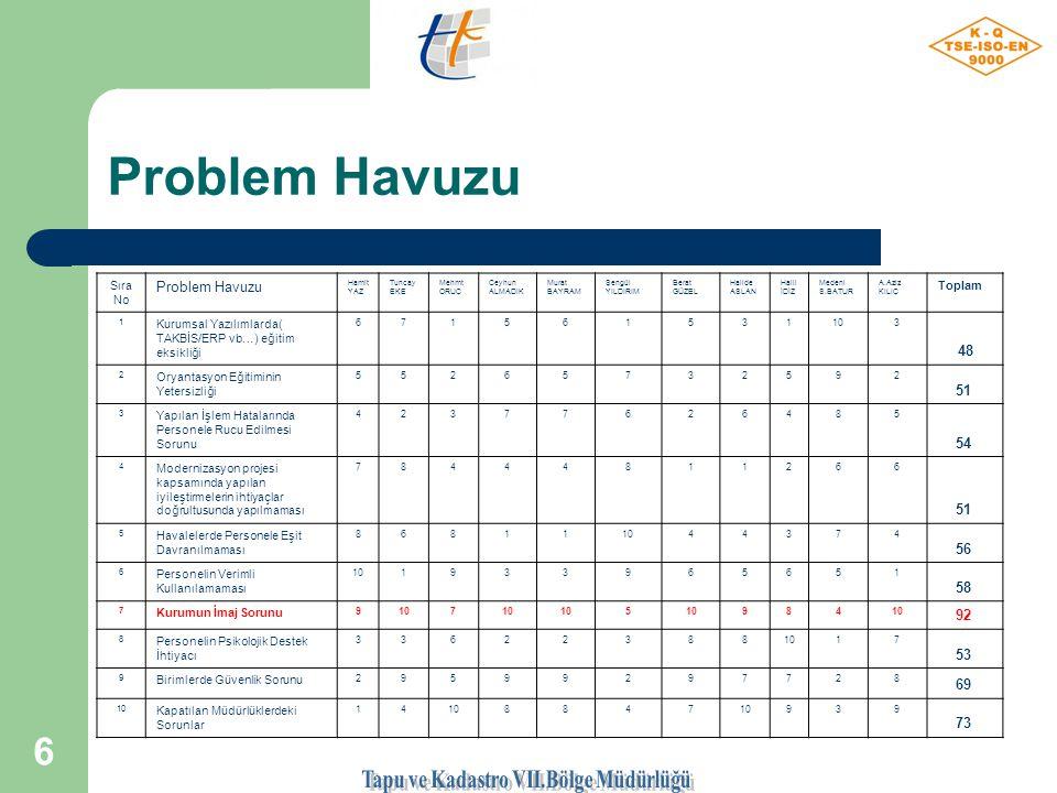 5 Problem Havuzu 1) Kurumsal Yazılımlarda( TAKBİS/ERP vb…) eğitim eksikliği 2) Oryantasyon (İntibak/uyum) Eğitiminin Yetersizliği 3) Yapılan İşlem Hatalarında Personele Rucu Edilmesi Sorunu 4) Modernizasyon projesi kapsamında yapılan iyileştirmelerin ihtiyaçlar doğrultusunda yapılmaması 5) Havalelerde Personele Eşit Davranılmaması 6) Personelin Verimli Kullanılamaması 7) Kurumun İmaj Sorunu 8) Personelin Psikolojik Destek İhtiyacı 9) Birimlerde Güvenlik Sorunu 10) Kapatılan Kadastro Müdürlüklerindeki Sorunlar