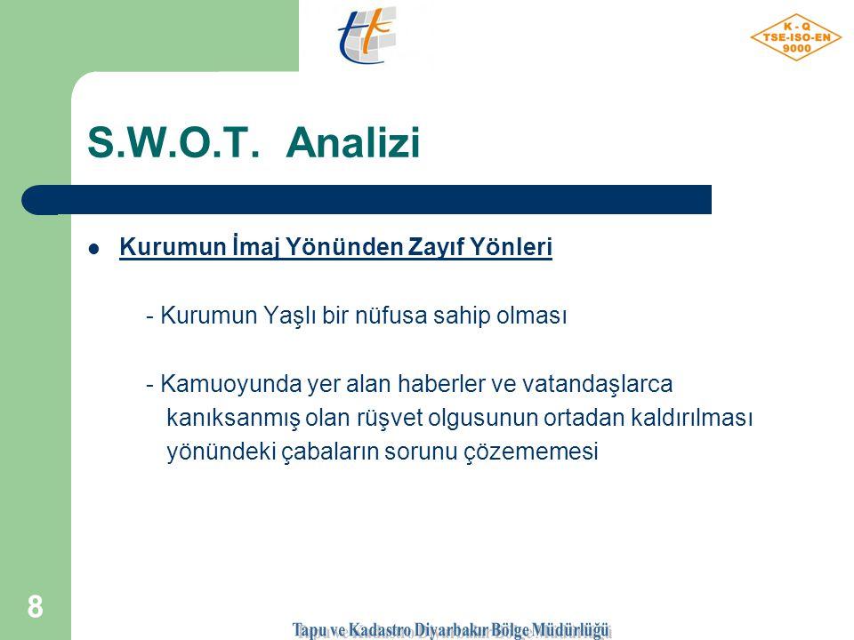 7 S.W.O.T.