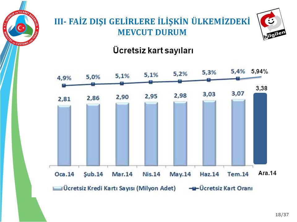 18/37 III- FAİZ DIŞI GELİRLERE İLİŞKİN ÜLKEMİZDEKİ MEVCUT DURUM 3,38 Ara.14 5,94% Ücretsiz kart sayıları