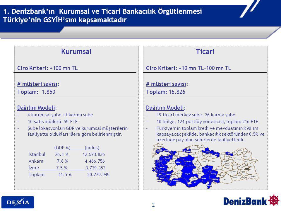2 1. Denizbank'ın Kurumsal ve Ticari Bankacılık Örgütlenmesi Türkiye'nin GSYİH'sını kapsamaktadır Kurumsal Ciro Kriteri: +100 mn TL # müşteri sayısı: