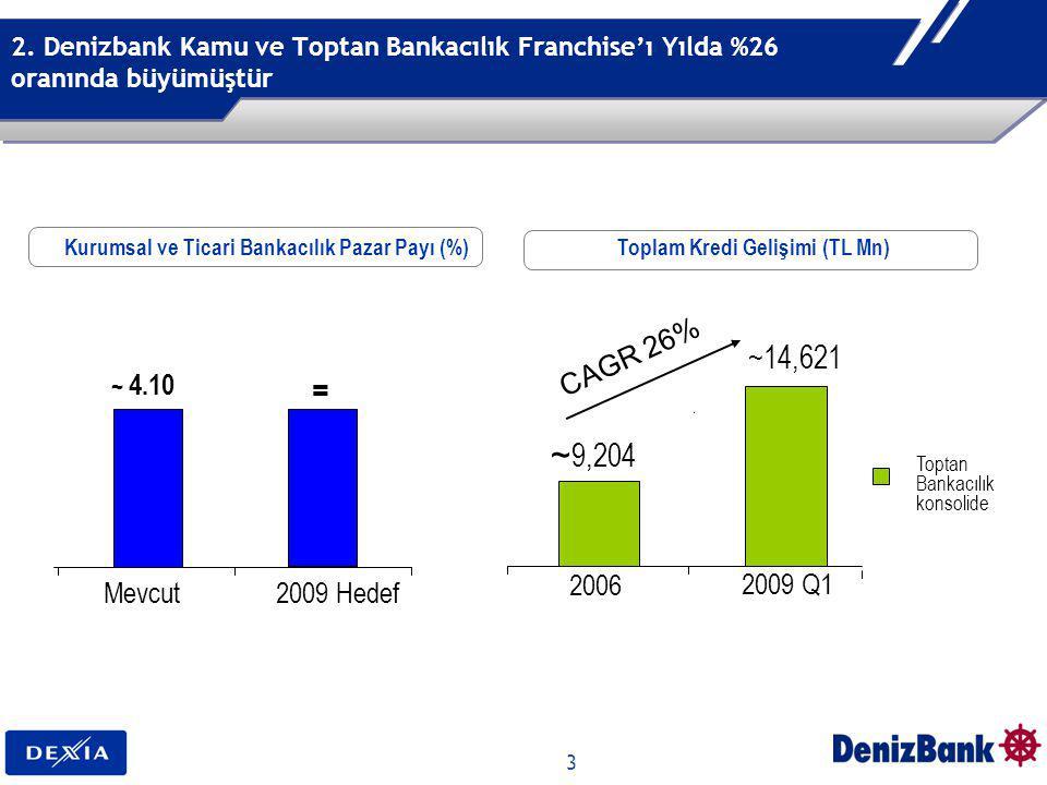 3 2. Denizbank Kamu ve Toptan Bankacılık Franchise'ı Yılda %26 oranında büyümüştür ~ 4.10 Mevcut2009 Hedef ~ 9,204 ~14,621 2006 2009 Q1 CAGR 26% ² Top