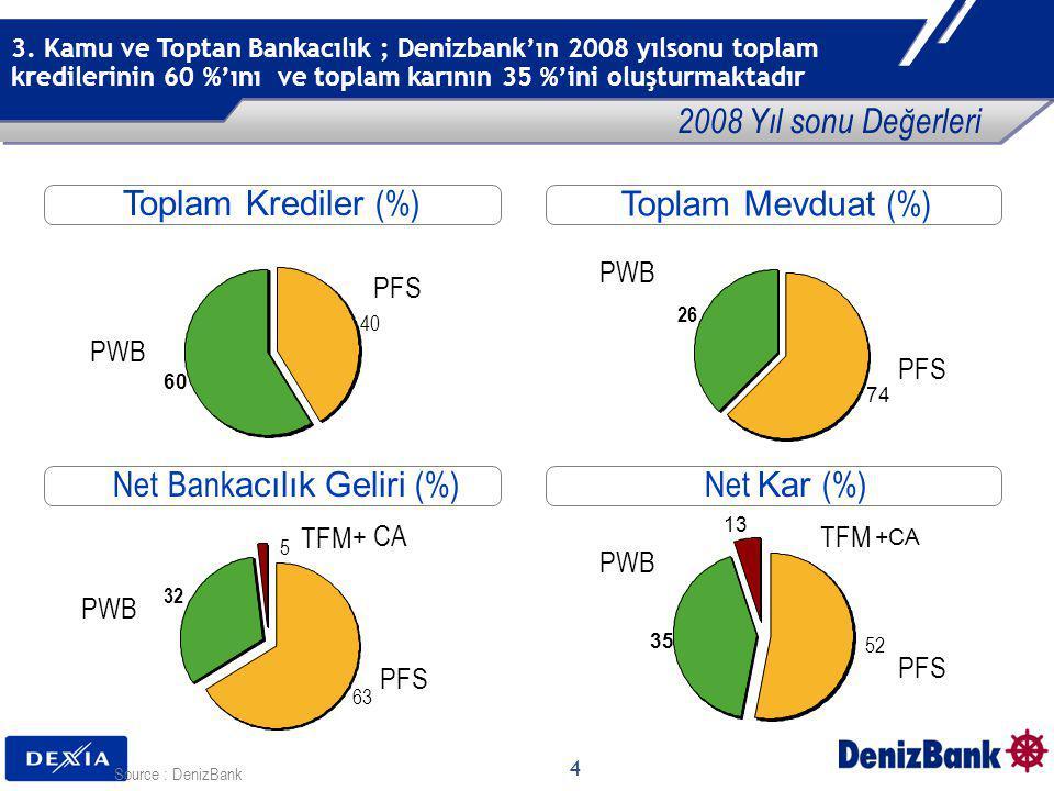 4 3. Kamu ve Toptan Bankacılık ; Denizbank'ın 2008 yılsonu toplam kredilerinin 60 %'ını ve toplam karının 35 %'ini oluşturmaktadır Toplam Krediler (%)